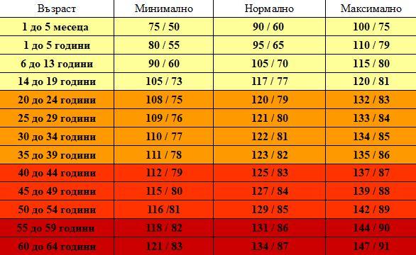 Какво кръвно налягане е нормално за различните възрасти..